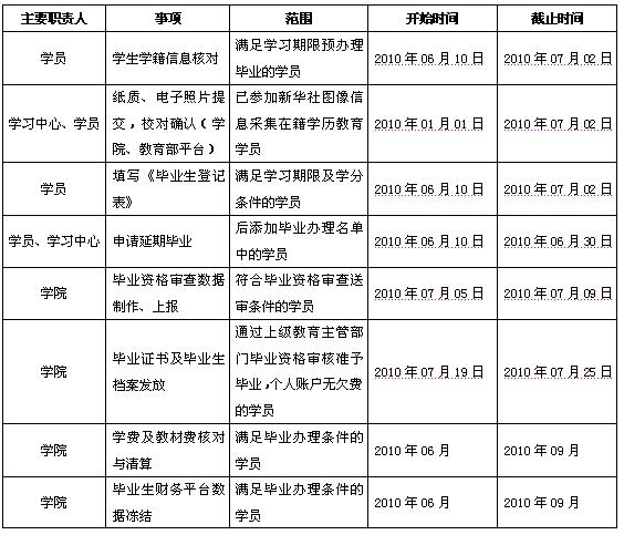 初中学籍登记表; 毕业生登记表图片; 二,毕业办理日程表调整